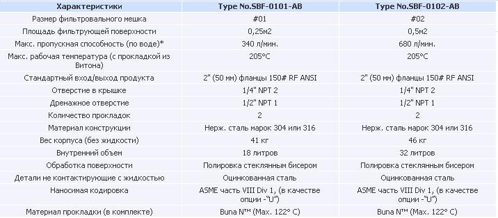 Корпуса фильтров серии SIDELINE (SBF)