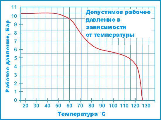 Корпуса фильтров серии POLYLINE (PKF)