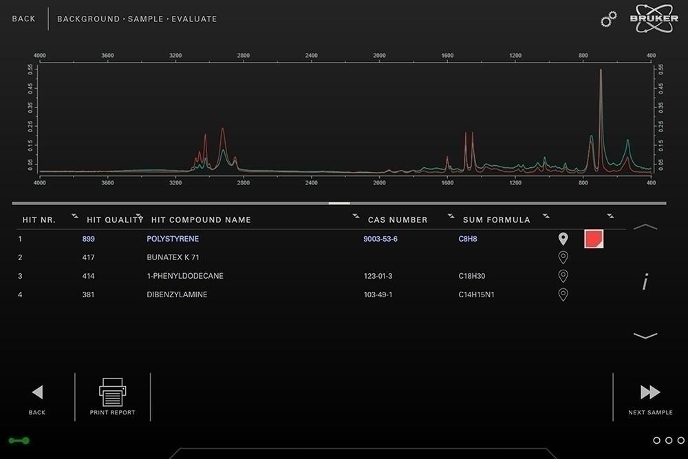 ИК-Фурье спектрометр INVENIO-S для углубленного контроля качества