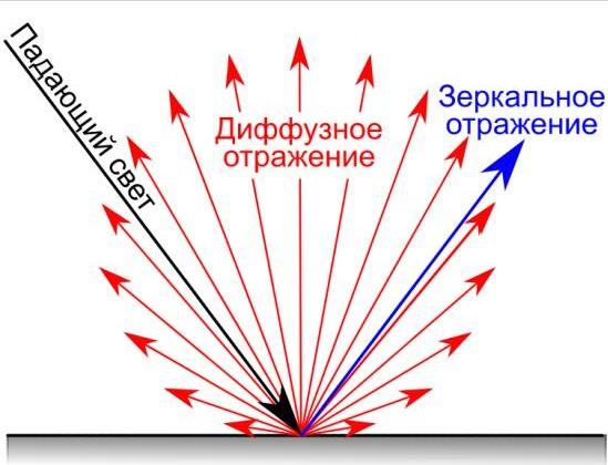 БЛЕСК И ЕГО РОЛЬ В КОНТРОЛЕ КАЧЕСТВА ПОКРЫТИЙ