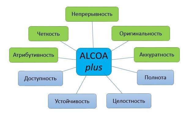 Валидация и квалификация компьютеризированных систем фармацевтических производств