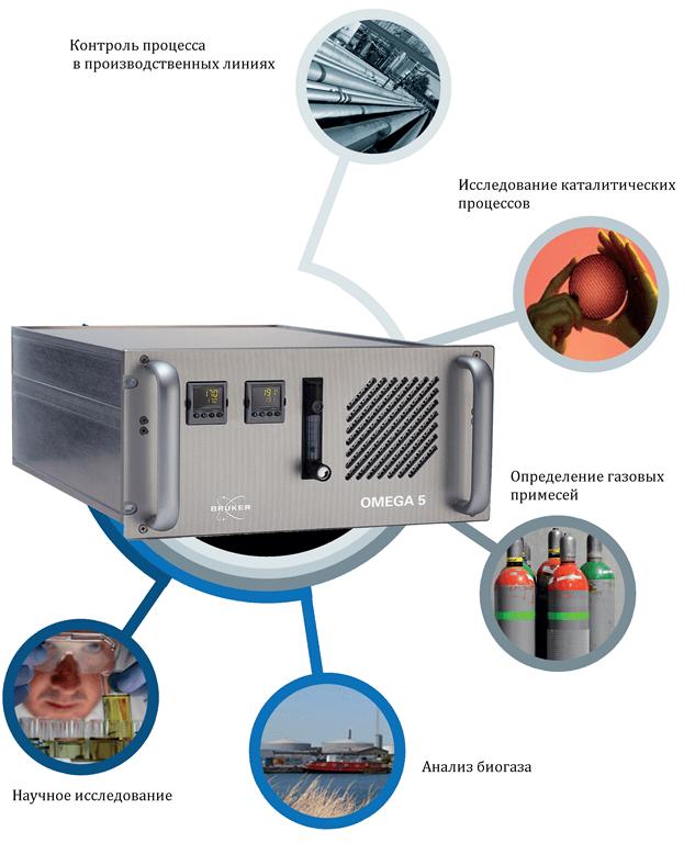 ИК-Фурье анализатор газов OMEGA 5