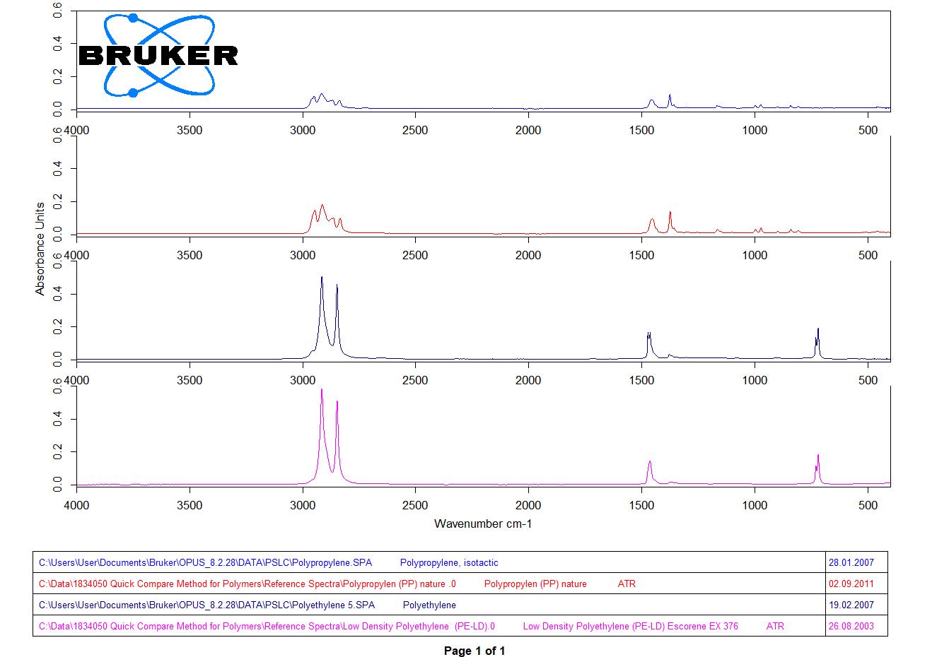 Применение ИК-Фурье спектроскопии для контроля качества фармпрепаратов в соответствии c GMP