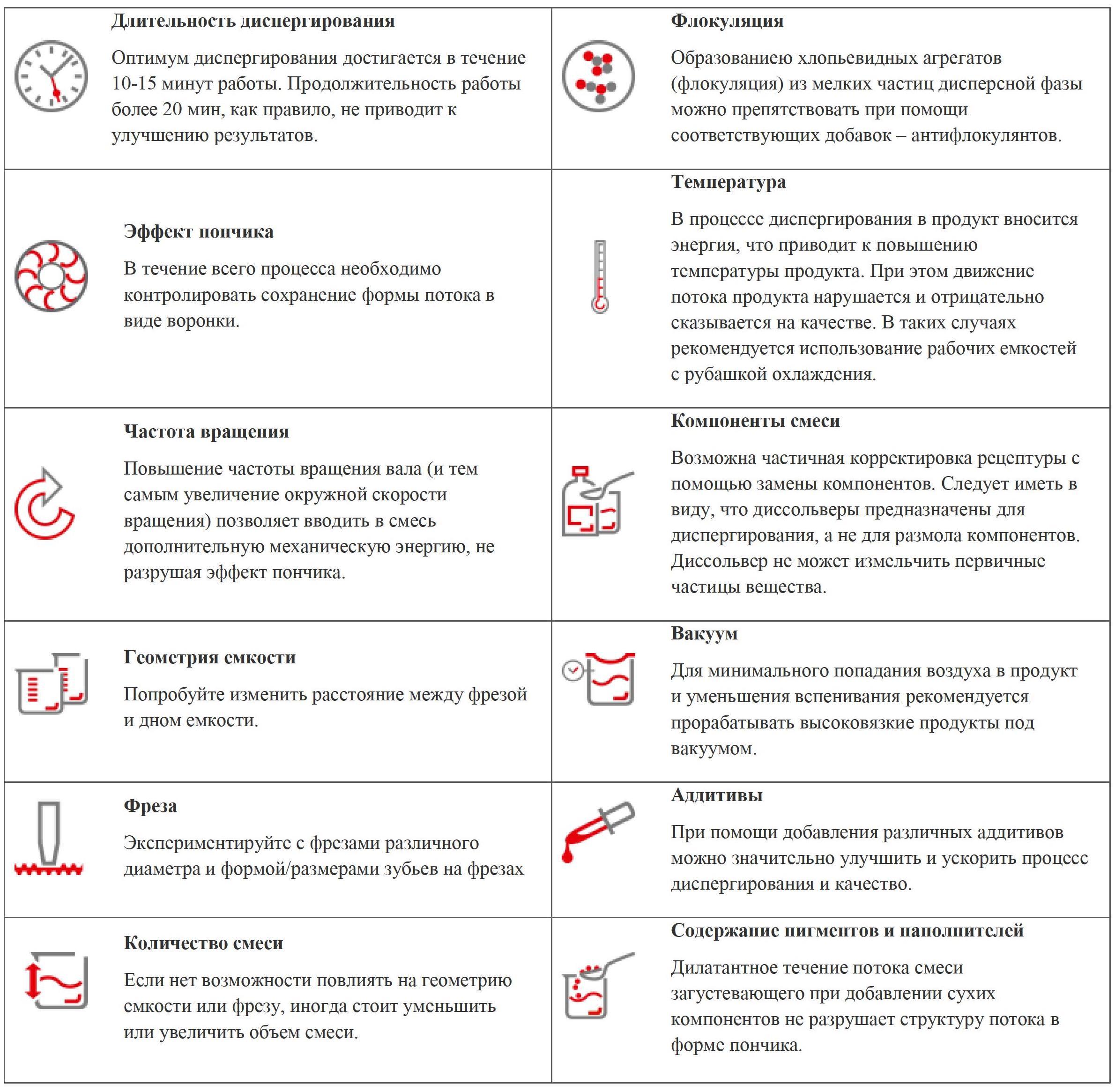параметры для диспергирования