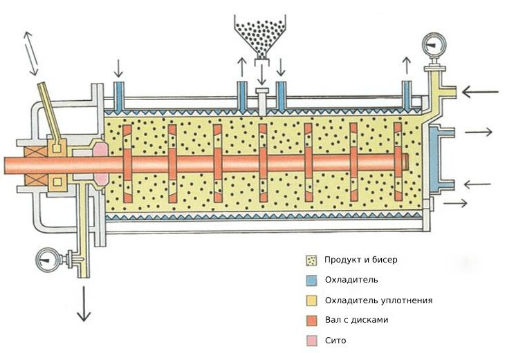 Как оптимизировать процесс мокрого помола при производстве красок