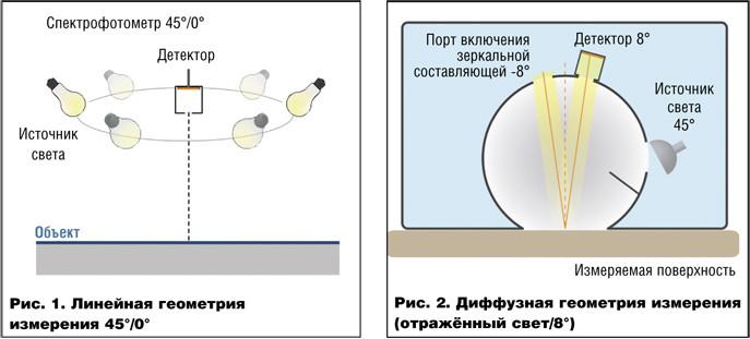 Сравнение сферической и направленной (линейной) геометрий измерения колориметрических приборов