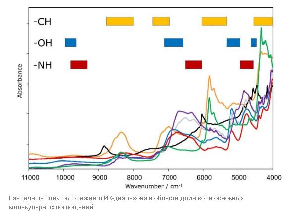 Зачем нужна БИК-Фурье спектроскопия?